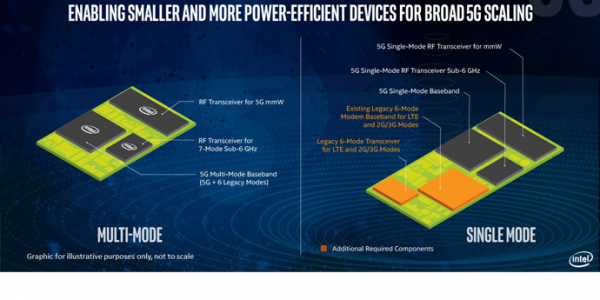 intel accelerates timing for intel xmm 8160 5g multimode modem to