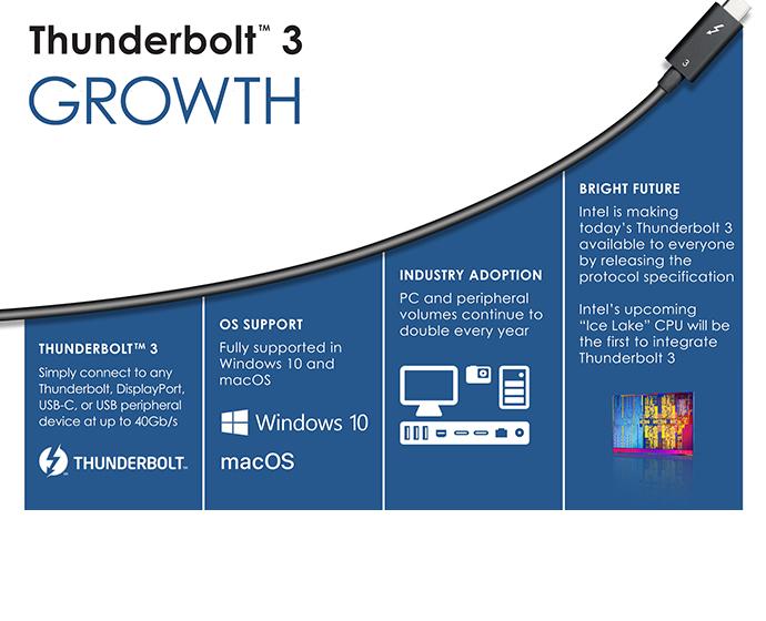 Intel Thunderbolt3 2