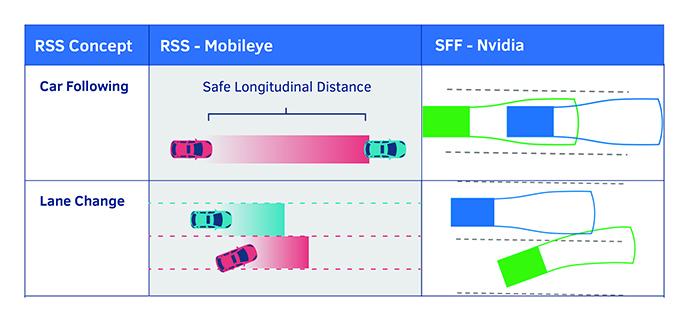 SFFvsRSS chart