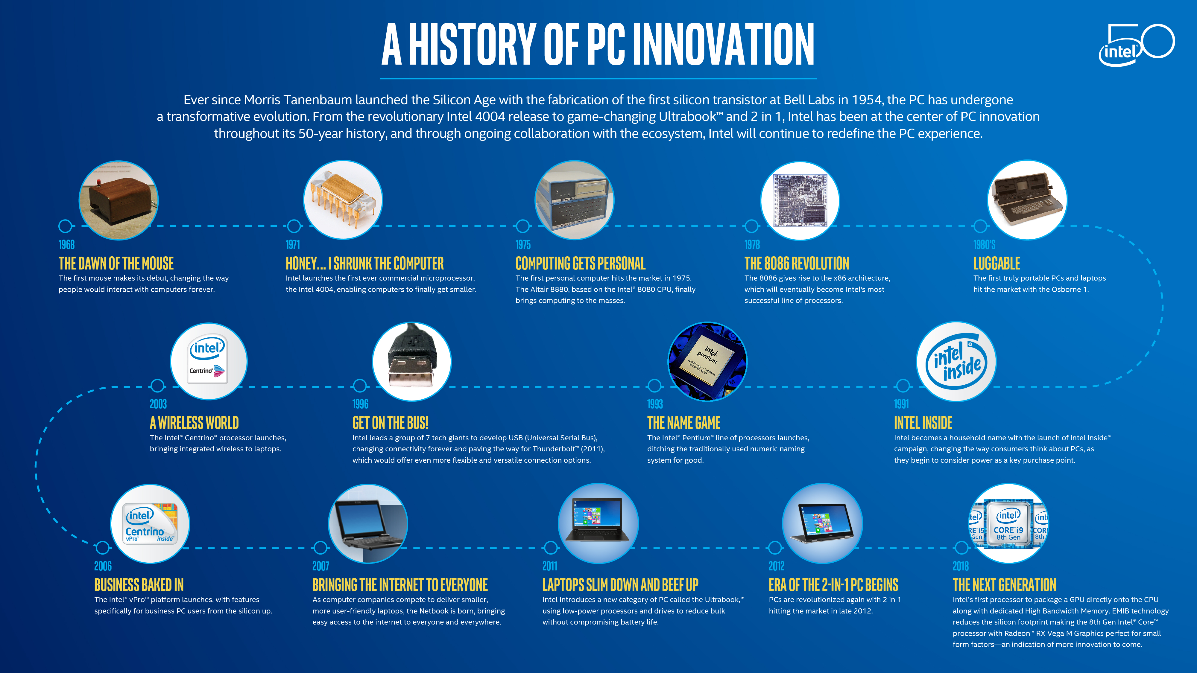 a history of intel Our history is marked by a commitment to innovation that's truly useful to our customers — putting the real needs of people ahead of technical one-upmanship.