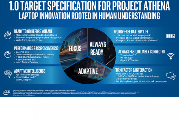 Intel Brings the Most Integrated Platform-Wide Leadership to