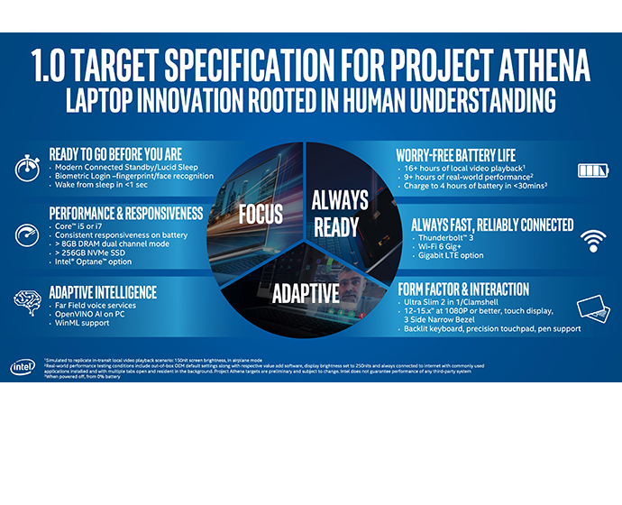 Intel Project Athena infographic