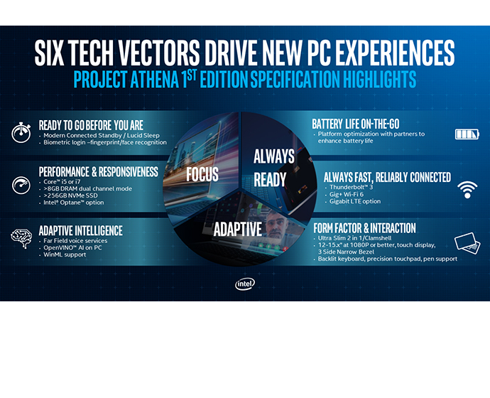 Intel Project Athena First Specification Highlights