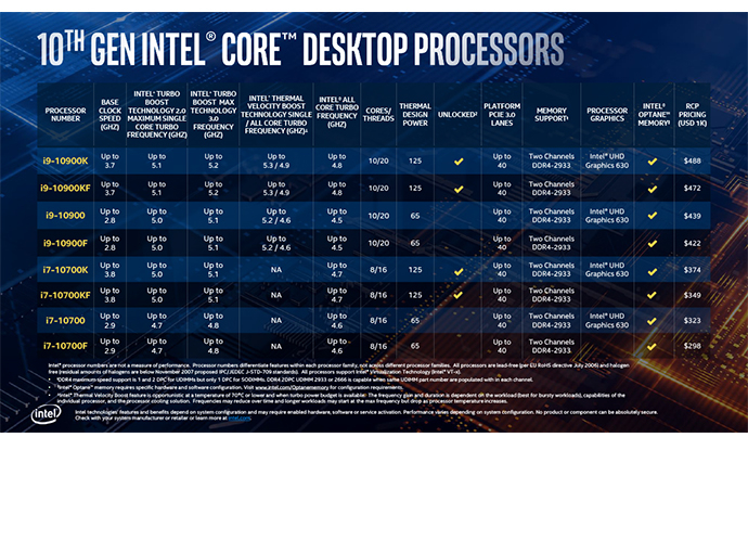 10th gen intel core desktop sku tables 1