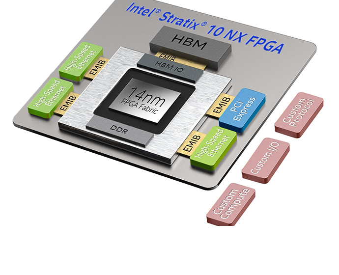 Intel Stratix 10 NX FPGA chiplets