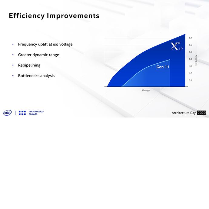 Intel 2020 Architecture Day 12