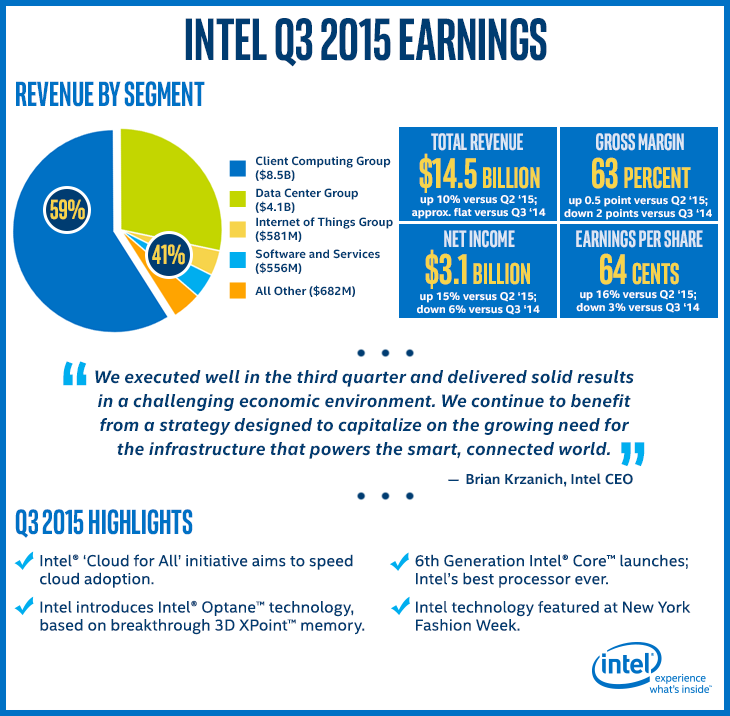ITBTN_Earnings_Q3-2015_10142015_730px_WhiteBgd.png